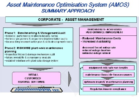 Asset Maintenance OS