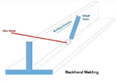 Backhand Welding Direction
