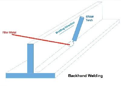 Backhand Welding Direction