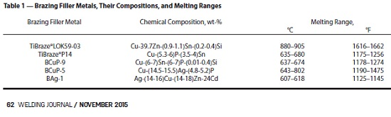 Brazing filler metals comparison
