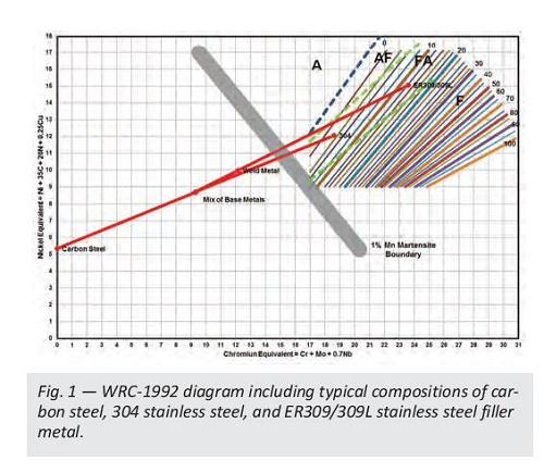WRC-1992 Diagram