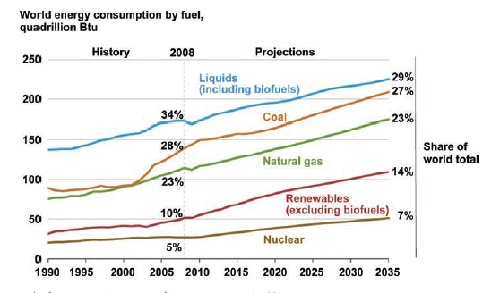 Energy Consumption Projection