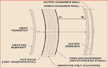 Hot Zone of a Vacuum  Furnace