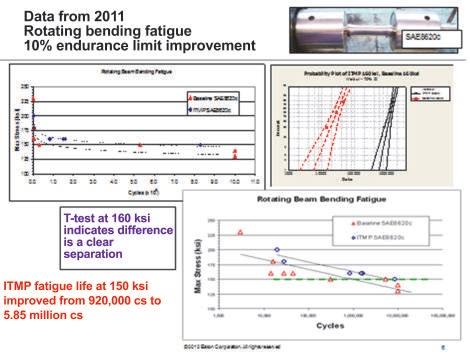 ITMP bending fatigue improvement