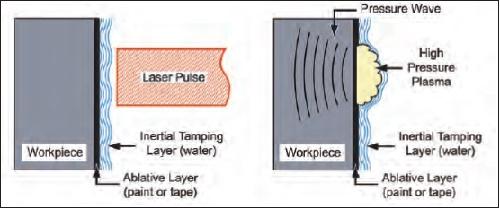 Laser Shot Peening