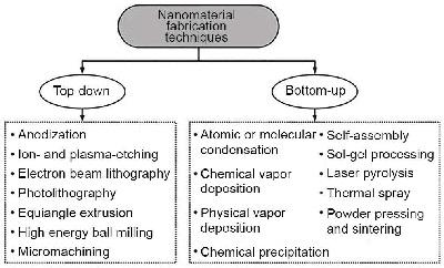 NanoComposite Thermal Spray