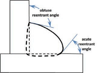 Reentrant Angles
