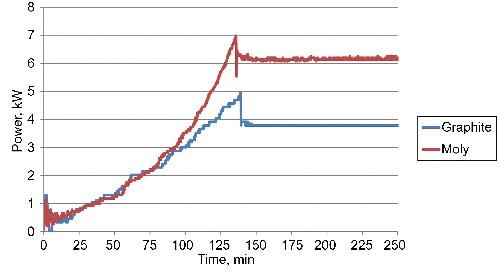 Residual Gas Analyzer plots