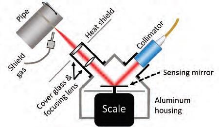 Radiation Pressure Meter