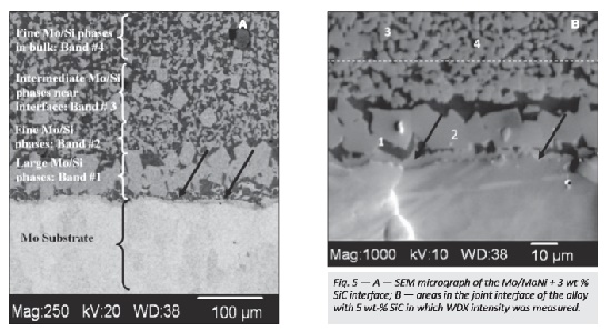 SEM_micrograph of the Mo/MoNi + 3 wt­% SiC interface