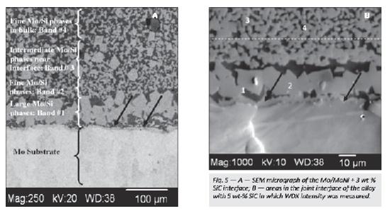 SEM_micrograph of the Mo/MoNi + 3 wt% SiC interface