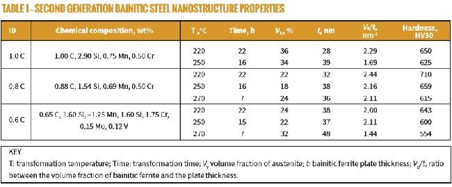 BAINITIC STEEL NANOSTRUCTURE PROPERTIES