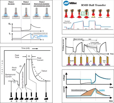 Waveforms produced from different Power Sources