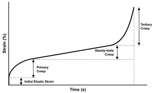 Creep Test Diagram