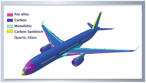 Airbus Airframe