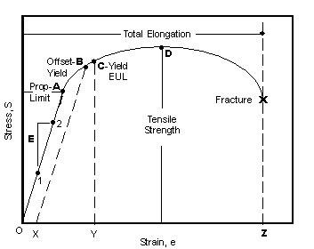 mechanical strength of materials pdf
