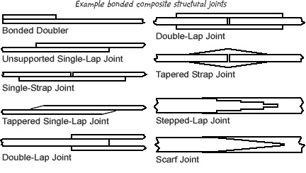Adhesive-Bonded-Joints
