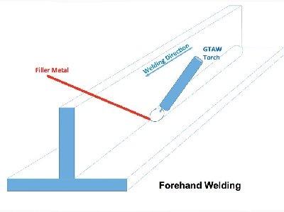 Forehand Welding Direction