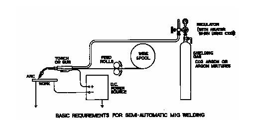 mig welding machine diagram data wiring diagram Mig Welding Process