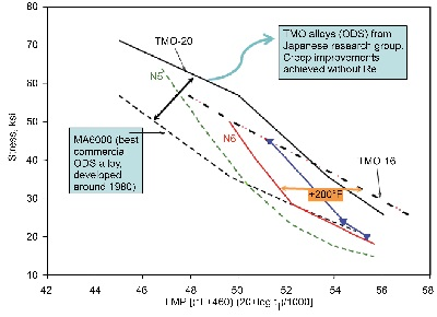 Oxide Dispersion Strengthened